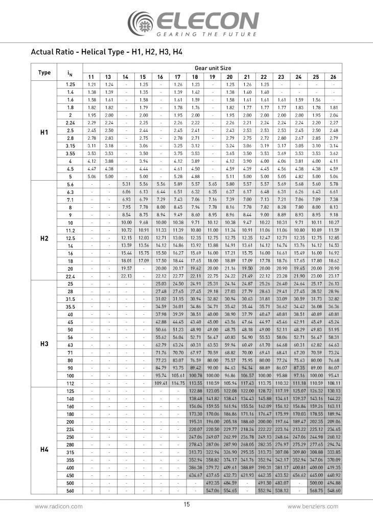 جدول نسبت تبدیل