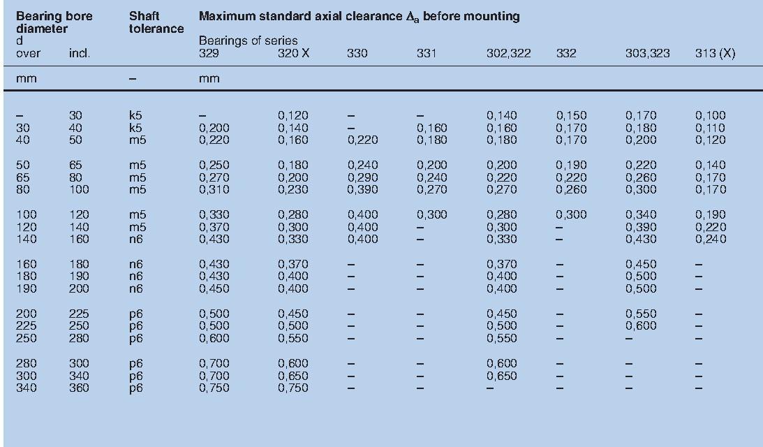 جدول مقادیر تلرانس محوری